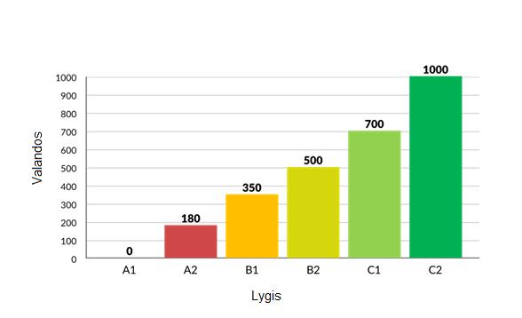 valandu-lygio-grafa